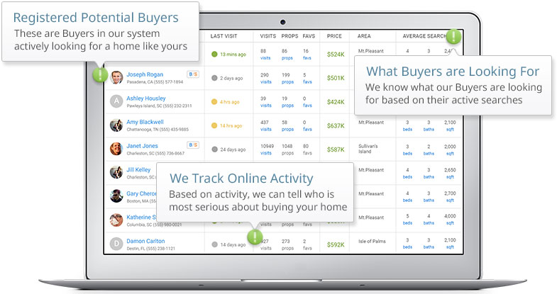 A dashboard showing web activity of potential buyers